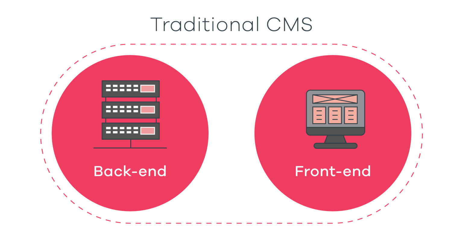 Traditional CMS diagram